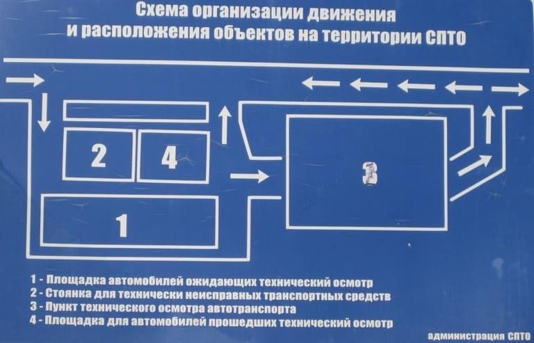 Схема организации движения и расположения объектов на территории пункта технического осмотра в Сысерти